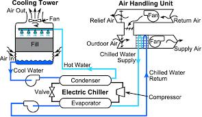 کاربرد atmp در برج خنک کننده